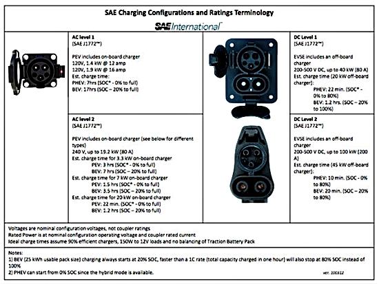 미국 전기자동차 충전규격 콤보 방식 채택 뉴스타운