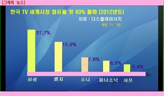 [그래픽 뉴스] 한국 TV 세계시장 점유율 첫 40% 돌파 - 자유 ...