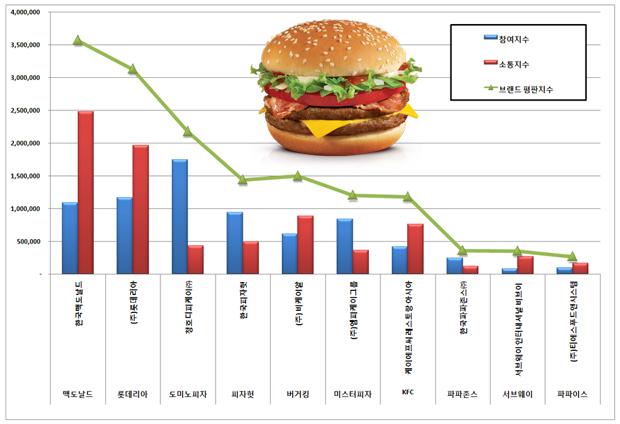 패스트푸드 프랜차이즈 브랜드평판 분석결과 ⓒ뉴스타운